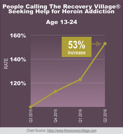 Heroin-Related Inquiries - The Recovery Village