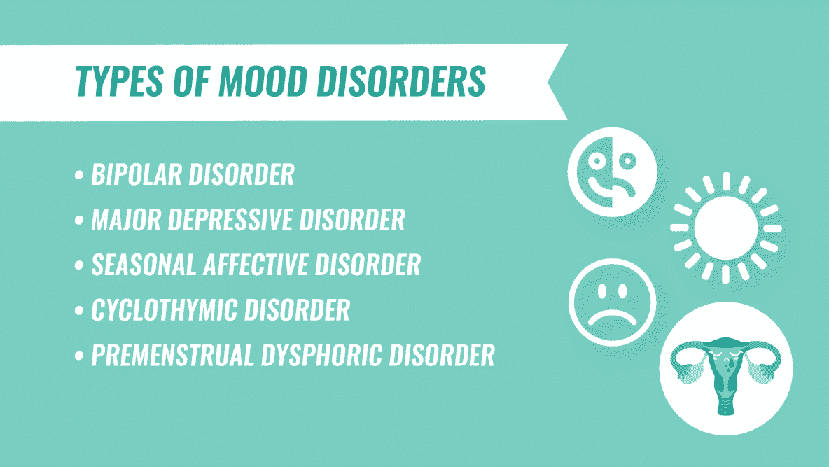 types of mood disorders infographic