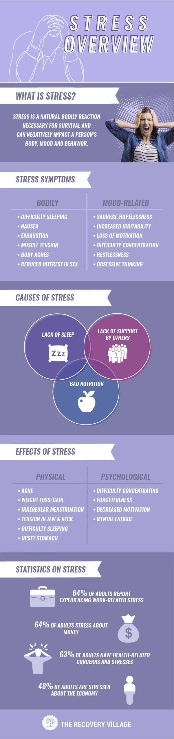 stress full infographic