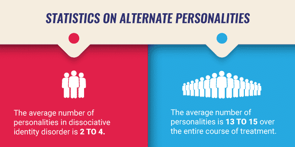 statistics on alternative personalities infographic