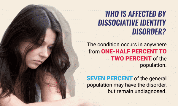 who is affected by dissociative identity disorder infographic