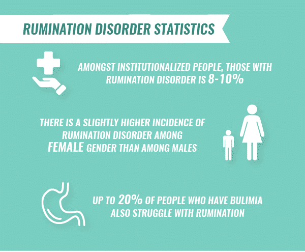Inforgraphic with various statistics about rumination disorder
