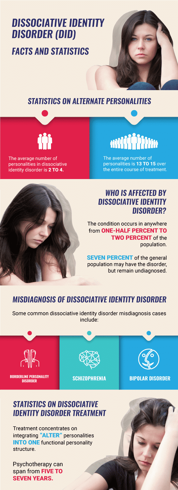 A dissociative identity disorder inforgraphic that covers facts and statistics about the disorder