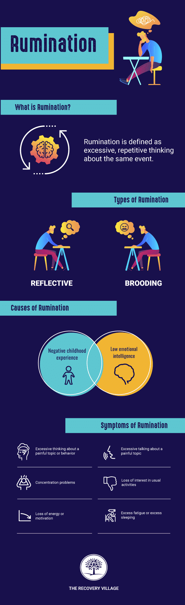 Infographic that details information about rumination