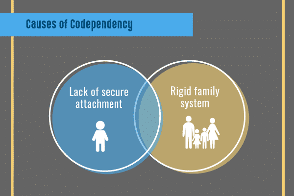 causes of codependency infographic