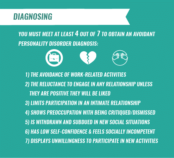 diagnosing avoidant personality disorder infographic