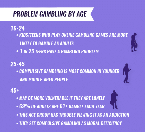 problem gambling by age infographic